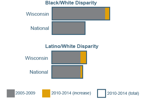Chart showing racial disparities in poverty, nationally and in Wisconsin