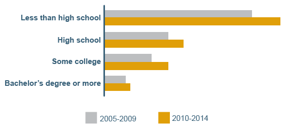 Chart showing poverty by educational achievement level