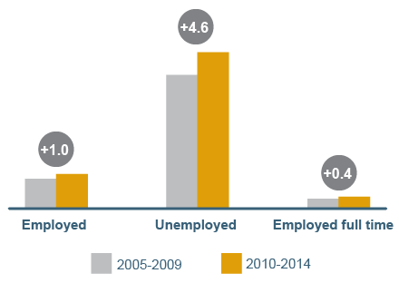 Chart showing poverty by employment