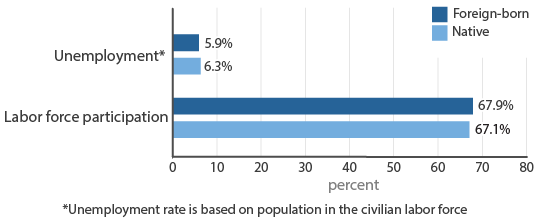 Figure 6: Unemployment by Nativity for Population 16 Years and Over