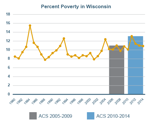 Chart of percent poverty over time in Wisconsin.
